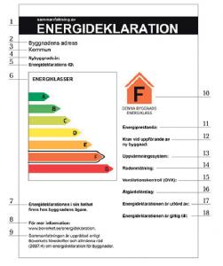 Energideklarationens sammanfattning från och med den 1 januari 2014. Illustration: Boverket