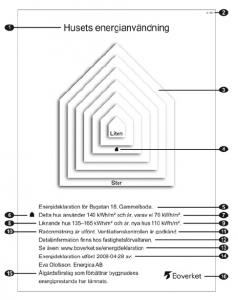 Husets energianvändning före den 1 januari 2014. Illustration: Boverket