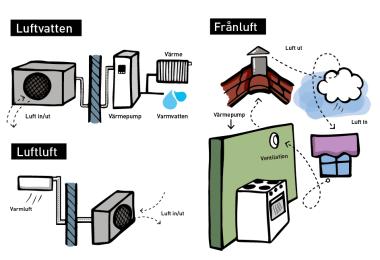 Luftvärmepumpar i jämförelse. Illustrationer: Camilla Bengtsson