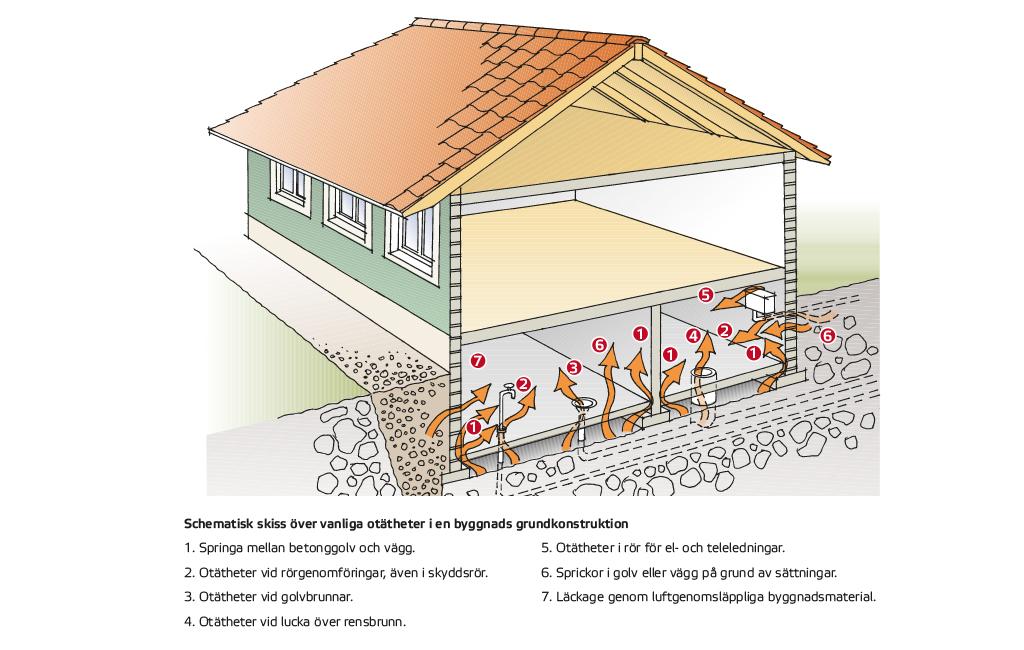 Husets osynliga hälsofara – höga radonvärden